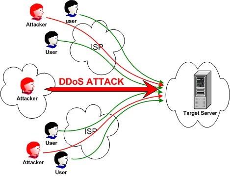 حملات دیداس روی سرور