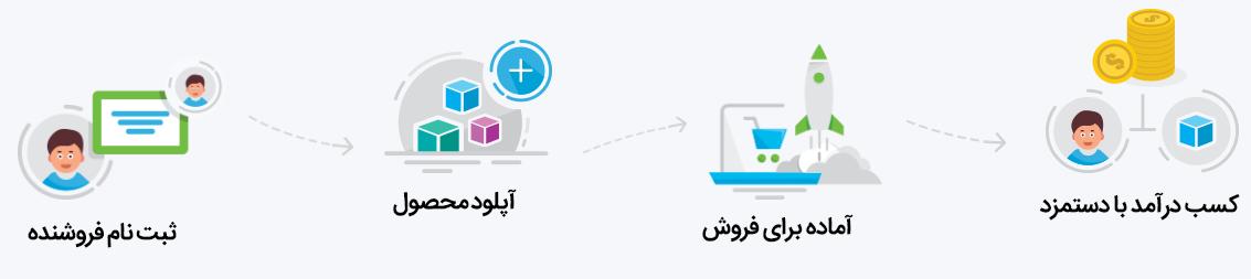 دانلود افزونه Dokan Pro نسخه فارسی شده