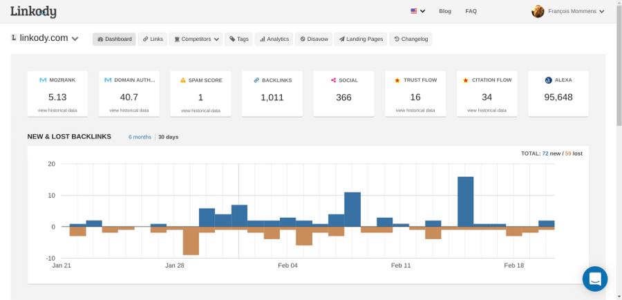 ابزار Linkody برای بررسی بک لینک های سایت