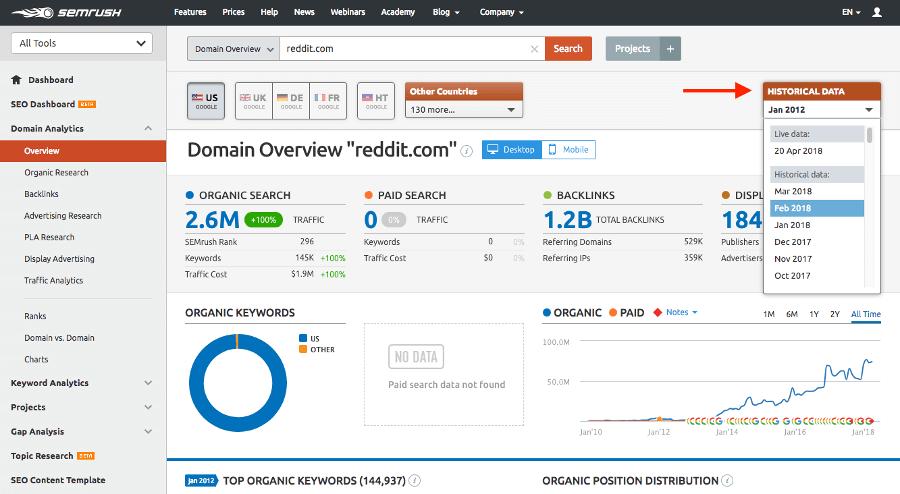 ابزار SEMrush برای بررسی بک لینک های سایت
